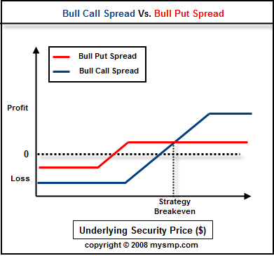 Binary option call spread